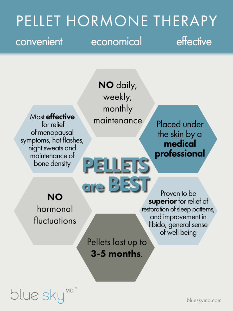 pellet hormone therapy chart